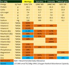 Wheatgrass Nutrition Chart Moringa Is More Nutritious Than Spirulina Wheatgrass And
