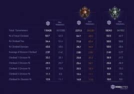 League Of Legends Counters Chart Research Climbing Stats In Ranked League Of Legends