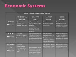 Types Of Economic Systems And Development Ppt Download