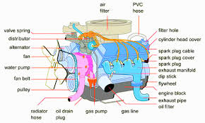 engine diagrams for cars engine image wiring diagram car motor diagram car image wiring diagram on engine diagrams for cars
