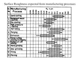 Ra Finish Chart Ra Surface Roughness Chart Related Keywords