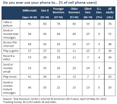 Generations And Their Gadgets Pew Research Center