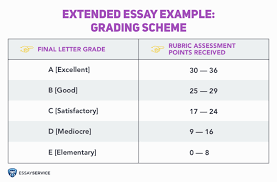 extended essay guide learn how to write it ease essayservice grading scheme for extended essay