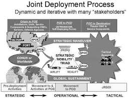 Improving The Joint Deployment Process
