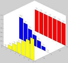 3d Bar Chart Matlab Simple Bar Plot With Errorbars In 3d File Exchange
