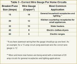 Electric Wire Diameter Chart 19 Factual Steel Wire Diameter Size Chart