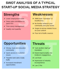 Business Swot Analysis Beauteous SWOT Analysis Of A Typical StartUp Social Media Strategy SEO Blog