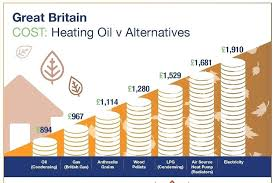 Home Fuel Oil Prices Current Heating In Nj Mayo Uk
