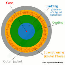 how does fiber optics work explain that stuff a cross section of a typical fiber optic cable showing the core cladding
