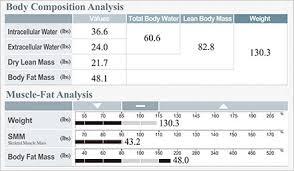 Ace Body Fat Percentage Chart Inbody