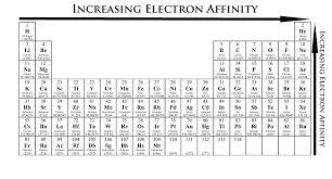 Periodic Table Of Elements Density Chart Periodic Trends Chemistry Libretexts