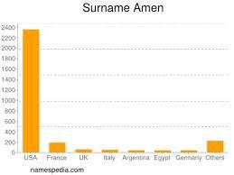 Amen - Names Encyclopedia
