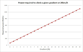 Bike Speed Chart Gradients And Cycling How Much Harder Are Steeper Climbs
