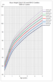 Height Growth Chart 77 Described Infant Height Weight Growth Chart