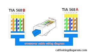 tia 568a wiring diagram wiring diagrams value eia tia wiring diagram wiring diagram for you tia eia 568a wiring diagram tia 568a wiring diagram