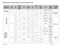 Book Level Comparison Chart Approximate Text Level Conversion