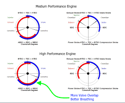 2004 kia engine valve diagram wiring library in the typical engine intake stroke the intake valves open io 8°