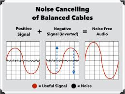 audio cables 101 the ultimate guide for home recording how balanced cables cancel noise