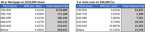 Maximize Your Credit Score Wall Street Minimalist