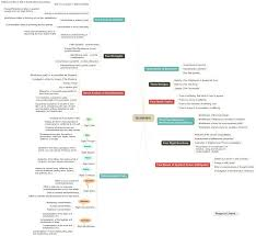 buddhist cheat sheet a mindmap of buddhist teachings i hope you find it valuable imgur