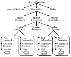 The relationship between speech and speaker recognition and verification is summarized in Fig          while the specific tasks involved in speaker     IEEE Computer Society