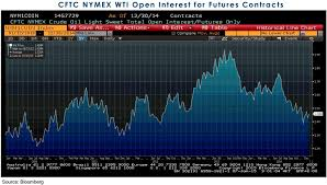 Phillip Futures Energy Daily Outlook Open Interest Remains