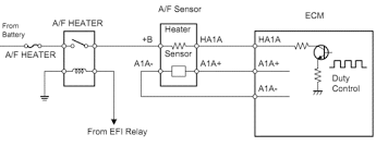 p toyota air fuel ratio sensor heater circuit malfunction bank obdii code p1135 toyota air fuel ratio sensor heater circuit malfunction bank 1 sensor
