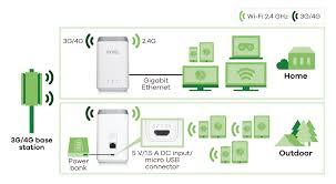 Lte Vs 4g Lte4506 M606 4g Lte A Homespot Router Zyxel