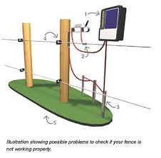 electric fencing milkproduction com install electric horse fence at Electric Fence Wiring Diagram