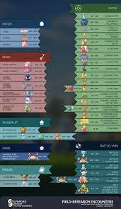 Field research pokemon. Pokemon GO Research Tasks