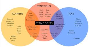Carbs And Protein Chart Macronutrients What Is The Ideal Breakdown Fitness Lab