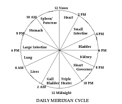 Chi Meridians Chart
