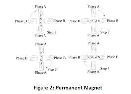 stepper motors largest online offering of stepper motors drives figure 2 permanent magnet