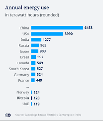 Currently, the tool estimates that bitcoin is using around seven gigawatts of electricity, equal to. Why Does Bitcoin Need More Energy Than Whole Countries Business Economy And Finance News From A German Perspective Dw 16 02 2021