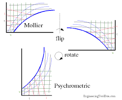 Transforming A Mollier Diagram To A Psychrometric Chart Or