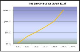 Vertcoin Difficulty Chart Dot Com Bubble Vs Bitcoin Bubble