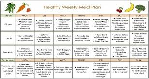 Want To Lose Weight Here Is The Fastest Weight Loss Diet Plan