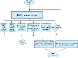 25 Right Auto Flow Chart Generator