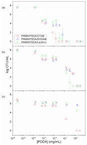 Medchem Designer Crack Ijms Free Full Text Microbicidal Dispersions And