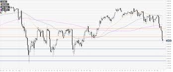 S P500 Technical Analysis The Index Is In Free Fall Below