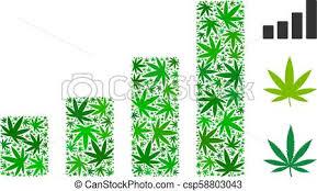 Bar Chart Mosaic Of Marijuana