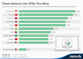 Vpn Compare Chart Chart These Nations Use Vpns The Most Statista