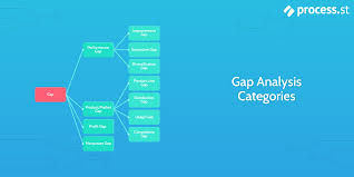 Best Features Of Process Oriented Performance Assessment Design Gap Analysis How To Bridge The Gap Between Performance And