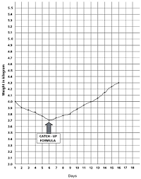 Weight Record Chart Guidelines For The Inpatient Treatment Of Severely