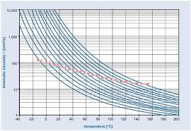 Fluid Power Circuits Article 6 Introduction To The