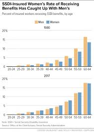Social Security Disability Pay Chart 2018 Social Security News Women And Social Security Disability