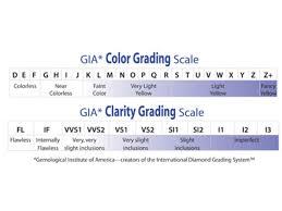 Grading System Chart Gem Color Grading Chart Gia Mid East Dubai Dubai Classifieds