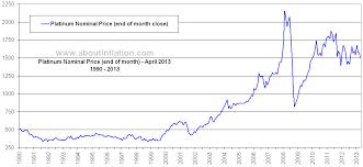 Platinum Historical Chart Platinum Vs Inflation About Inflation
