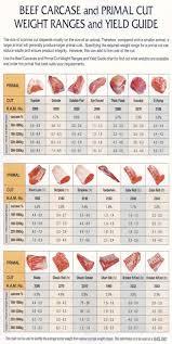 Veritable Australian Beef Cuts Diagram American Meat Cuts