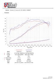 Dynamometer Chart How To Read Dyno Graph V Tech Dynamometers